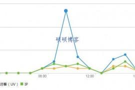网站流量统计工具里面IP/UV/PV数值如何理解