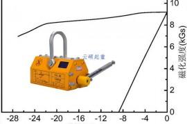 永磁吸盘常说的剩磁是什么东西?