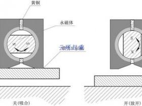 永磁起重器原理图解(高清图)