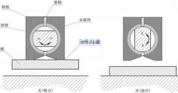 磁力吸盘的磁吸工作原理