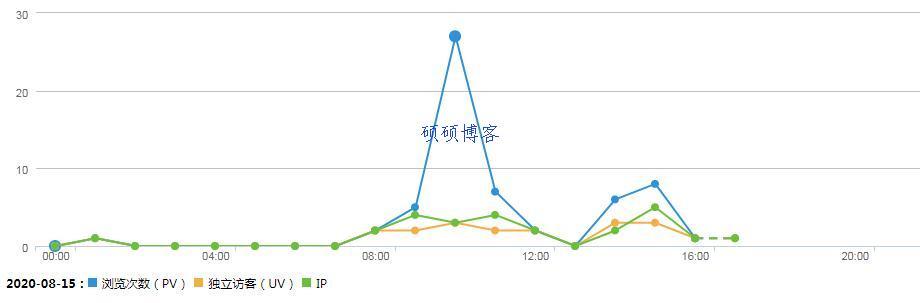 网站统计工具流量展示