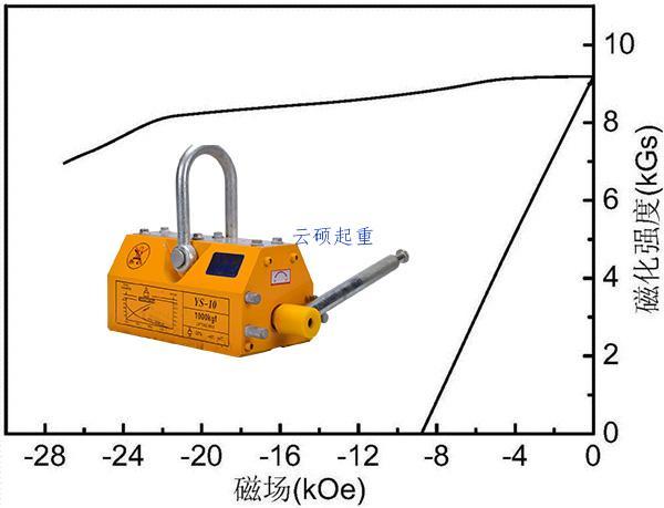 永磁吸盘剩磁分析数据表