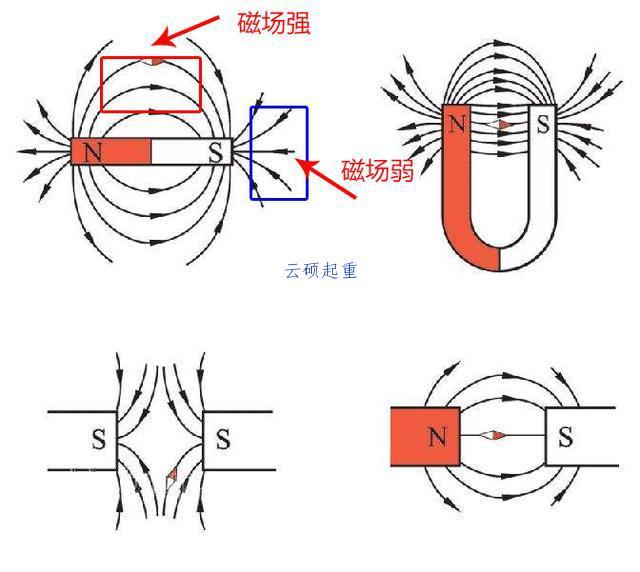 永磁起吊器磁场分布